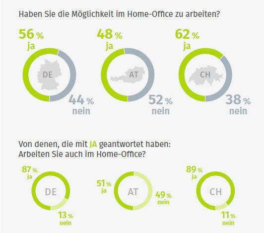 Xing: So verbreitet ist Home Office