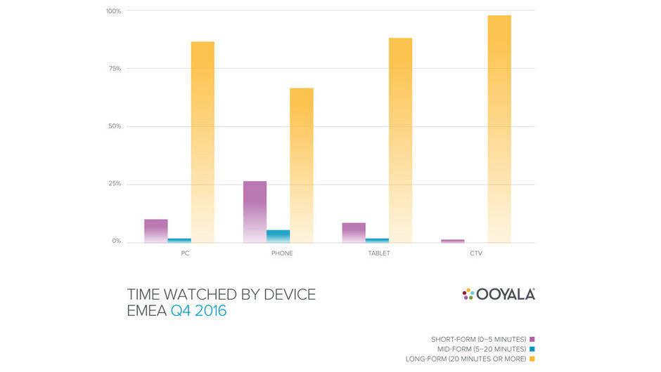 Am liebsten werden lange Filme geschaut: Video-Abrufe in Europa, Nahost und Afrika nach Länge und Gerät. (Grafik: Ooyala)