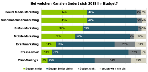 Budgetplanung im Marketing laut Absolit-Studie.