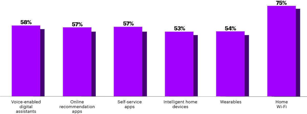 Die Akzeptanz digitaler Helferlein im Alltag steigt.