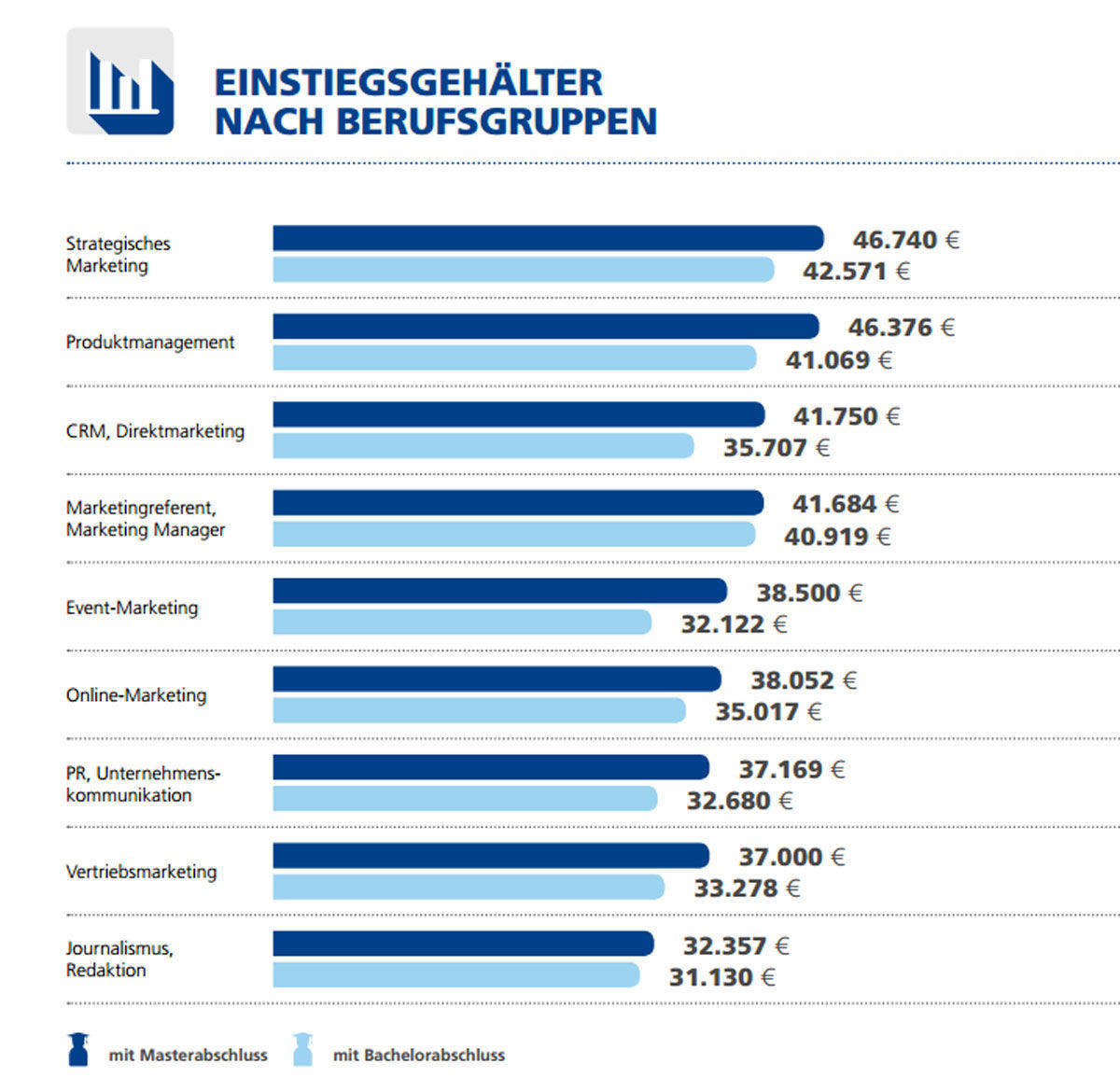Das verdienen Marketing-Einsteiger nach dem Studium. (Stepstone)