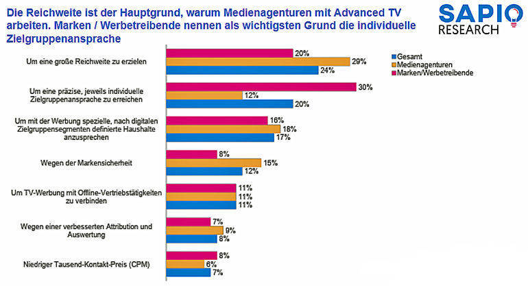 Warum Advanced TV?