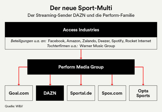 DAZN und die Perform Media Group