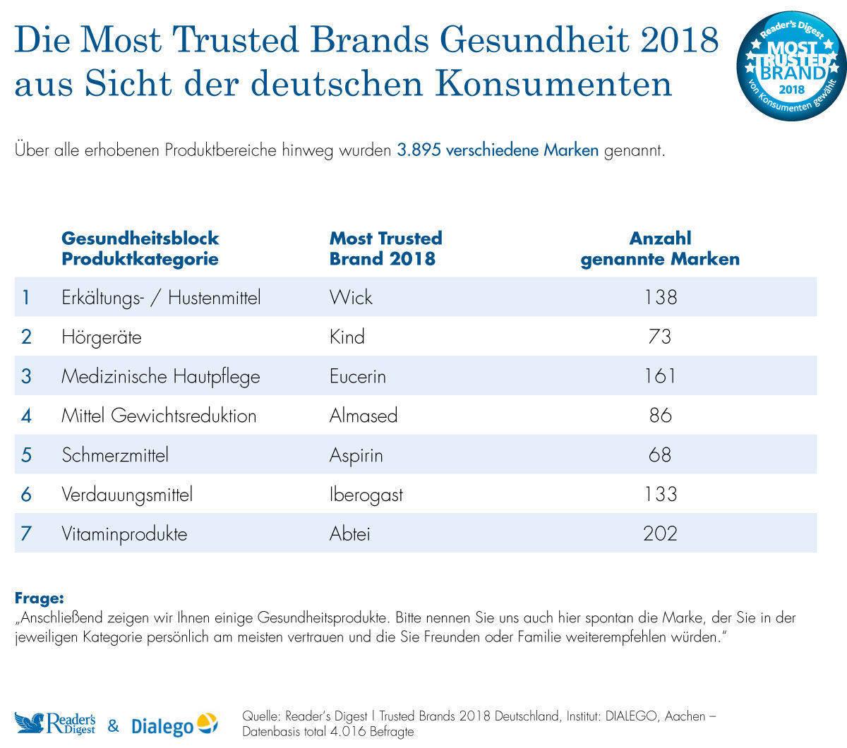 Edeka überholt Rewe als vertrauenswürdigste Marke | W&V
