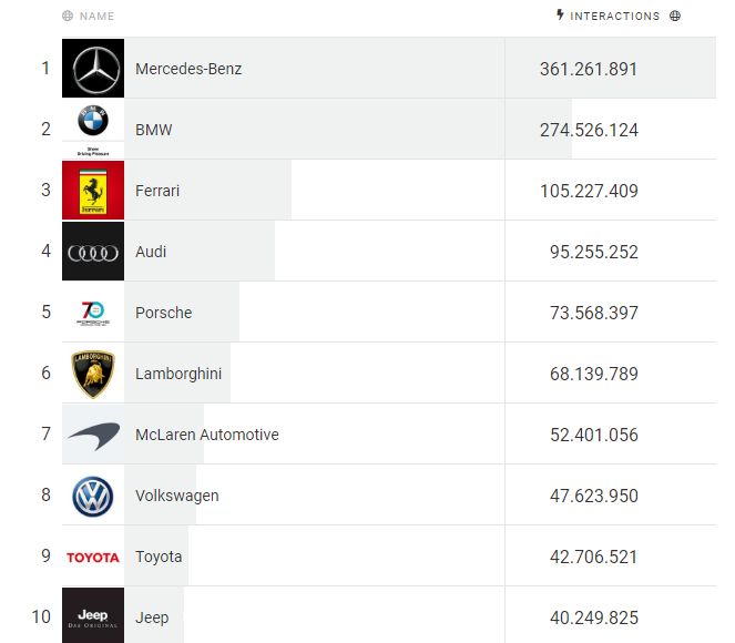 Die Top 10 im Ranking Global Carbrands