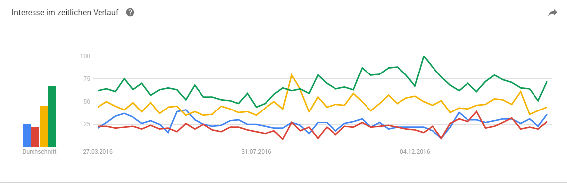 Google Trends Facebook Youtube Social Media Content Marketing