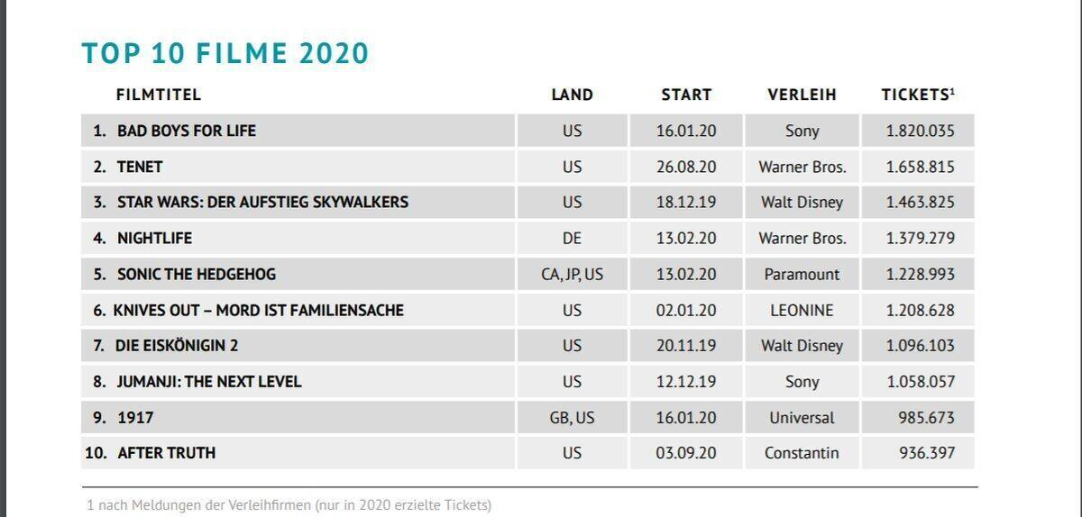 Kino Top Ten 2020