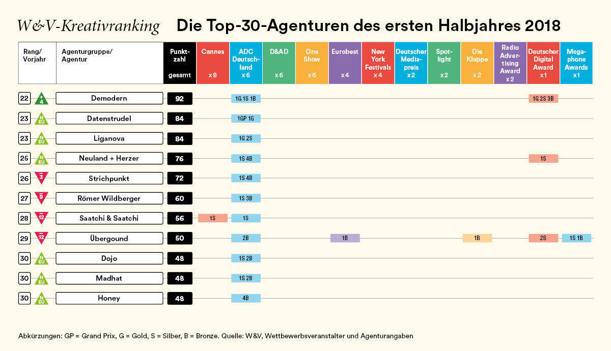 Kreativranking: Top 30 Agenturen Deutschlands