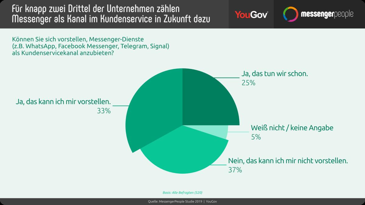 Fast zwei Drittel glauben dennoch, dass Messenger fester Kundenservice-Bestandteil werden.