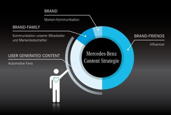 Mercedes-Benz Content Strategy