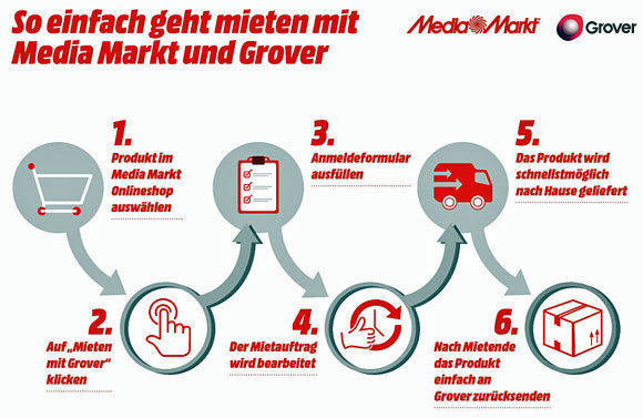 Quelle: Media Markt/Grover