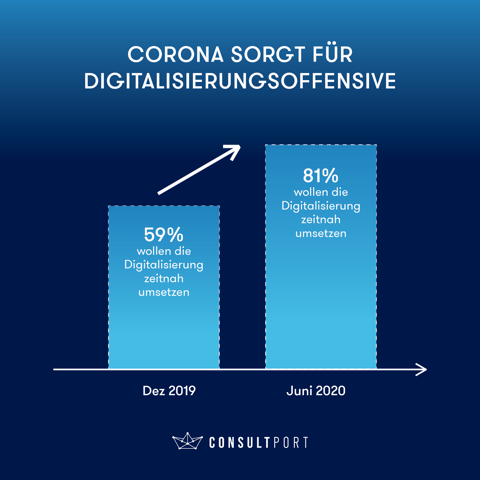 Mittelstands-Studie von Consultport zur Digitalisierung