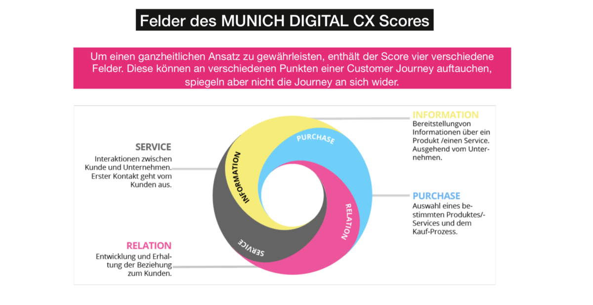Munich Digital CX Score