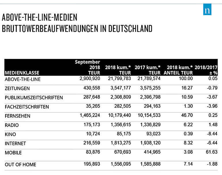 Die Stagnation als Grafik.