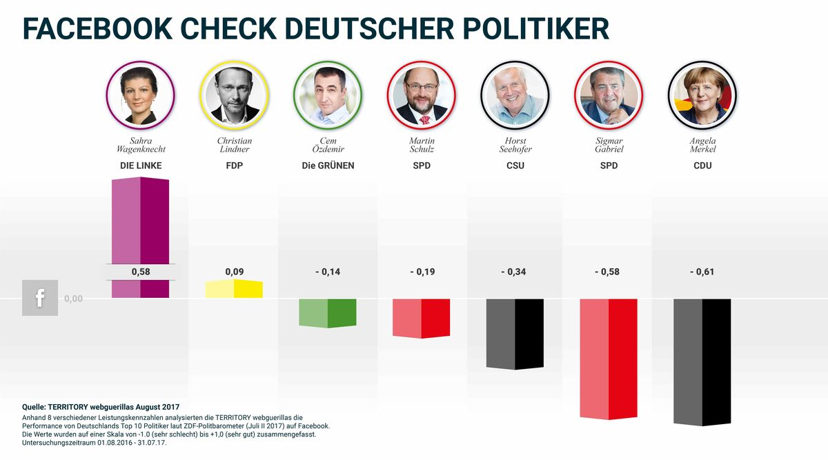 Performance deutscher Politiker auf Facebook