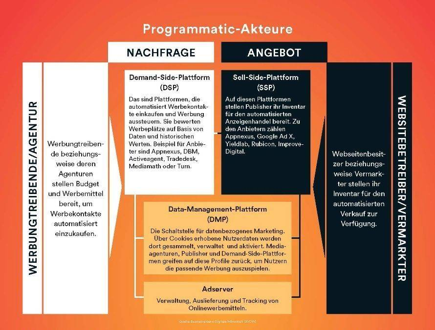 Programmatic Advertsing: Beteiligte Akteure