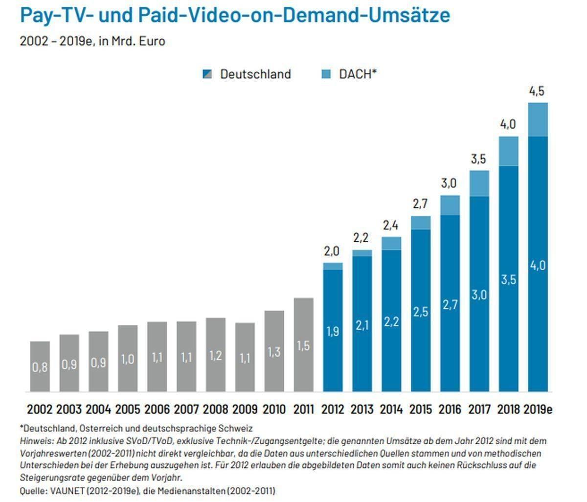 Bezahlfernsehen
