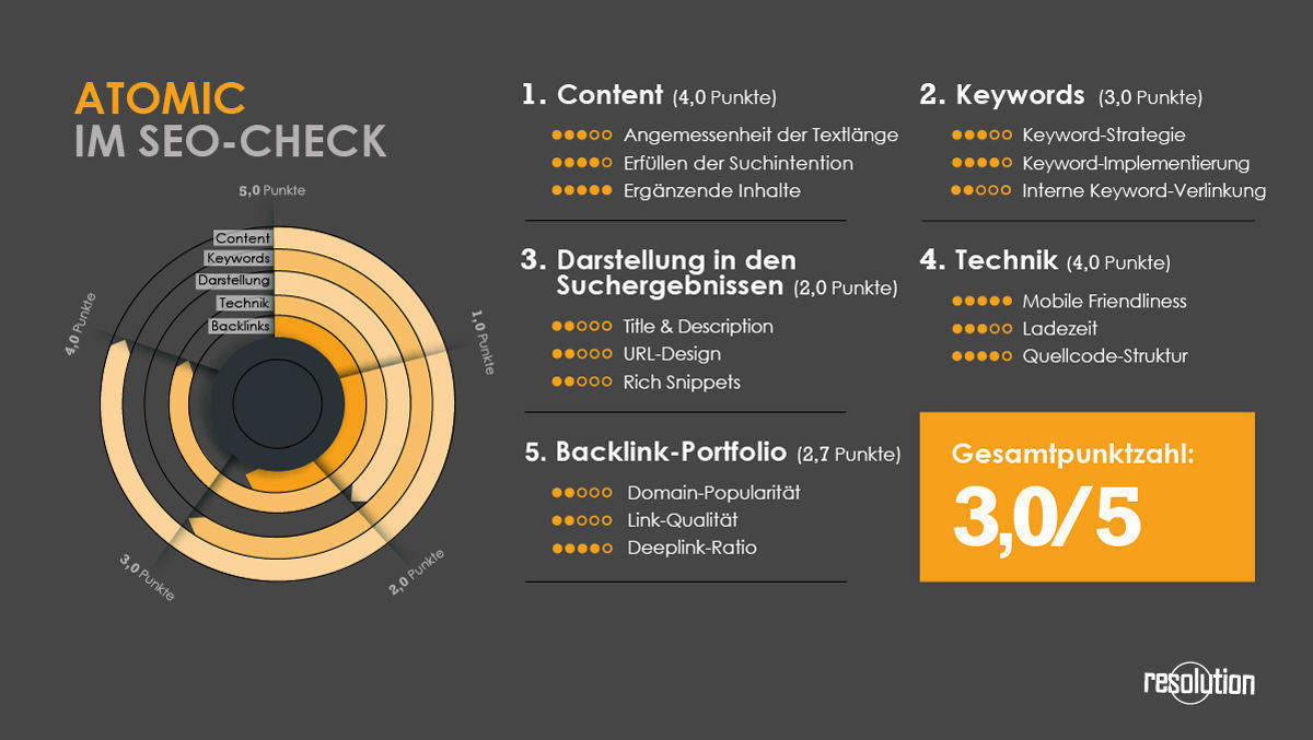 Atomic im SEO-Check.