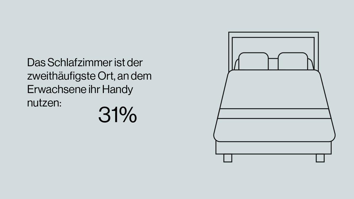 Handy-Display sorgt für schlaflose Nächte