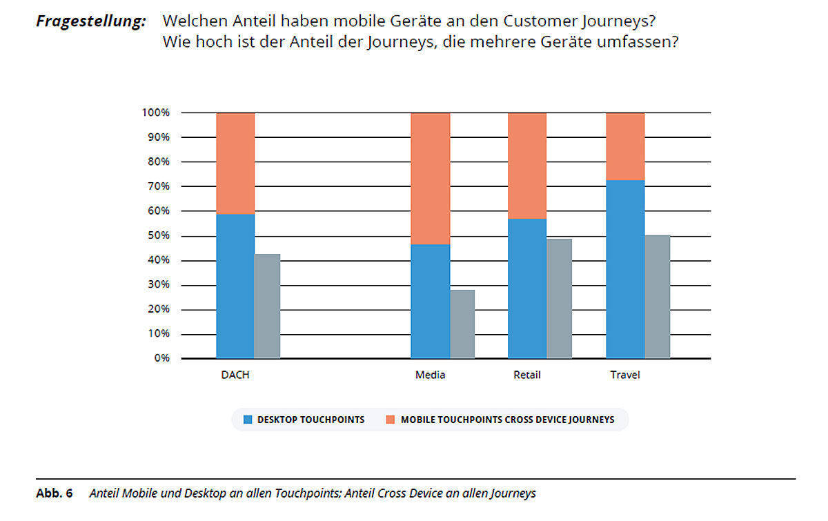 Endgeräte und Cross Device Conversions in der Customer Journey.