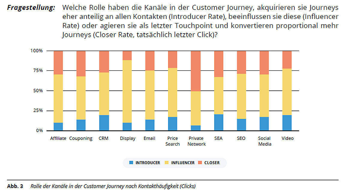 Die Rolle der Kanäle in der Customer Journey