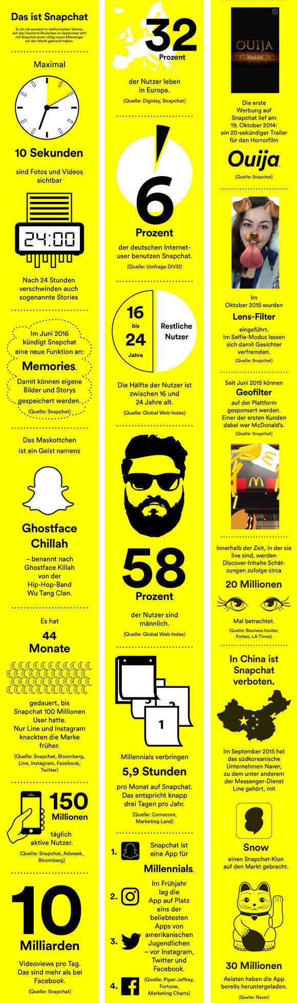 Infografik: Was Marken über Snapchat wissen müssen | W&V