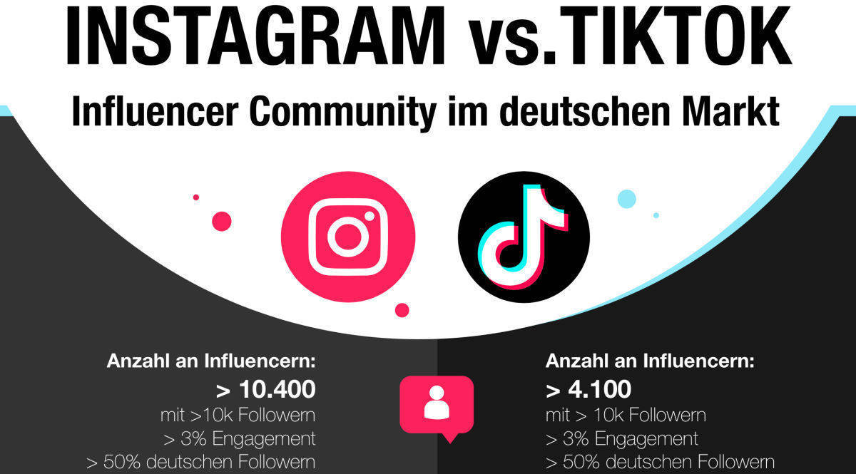 Instagram hat mehr Top-Influencer als Tik Tok.