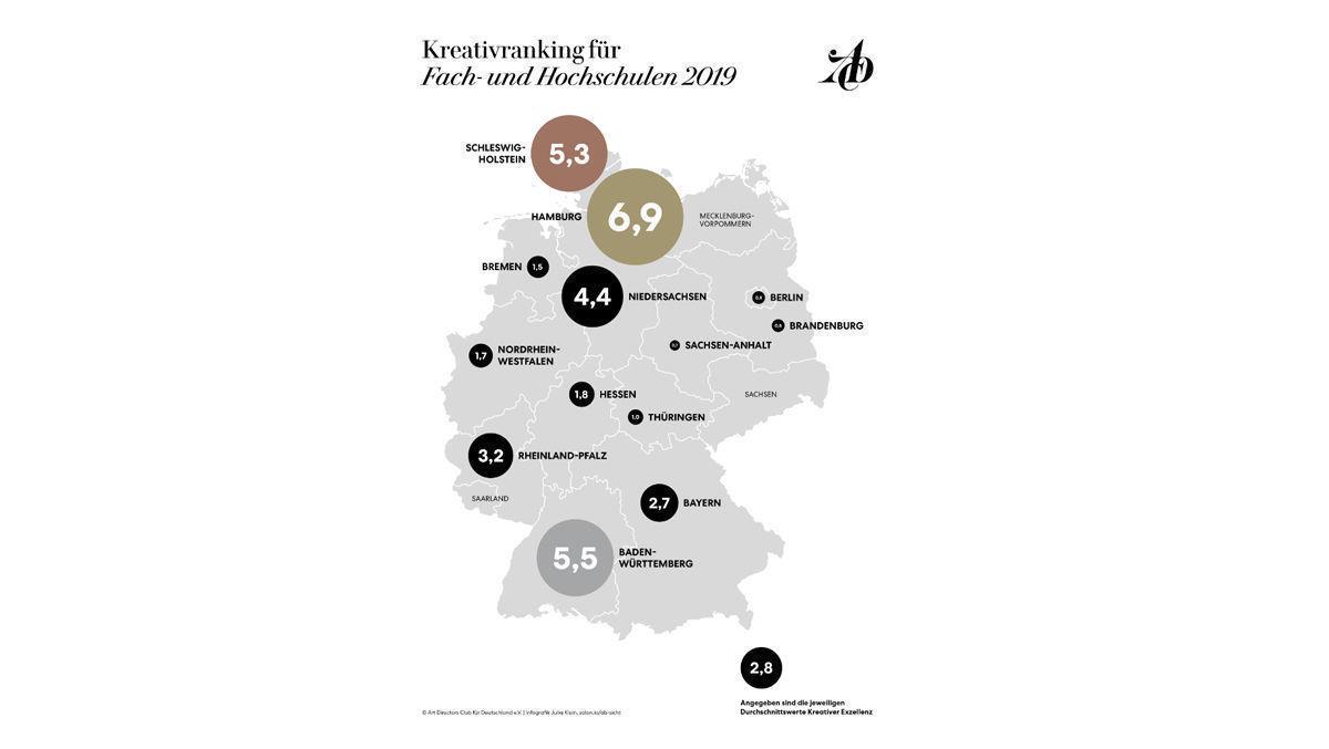 Hochschulen Ranking