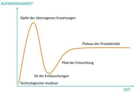 Quelle: Gartner Hype Cycle / Tema