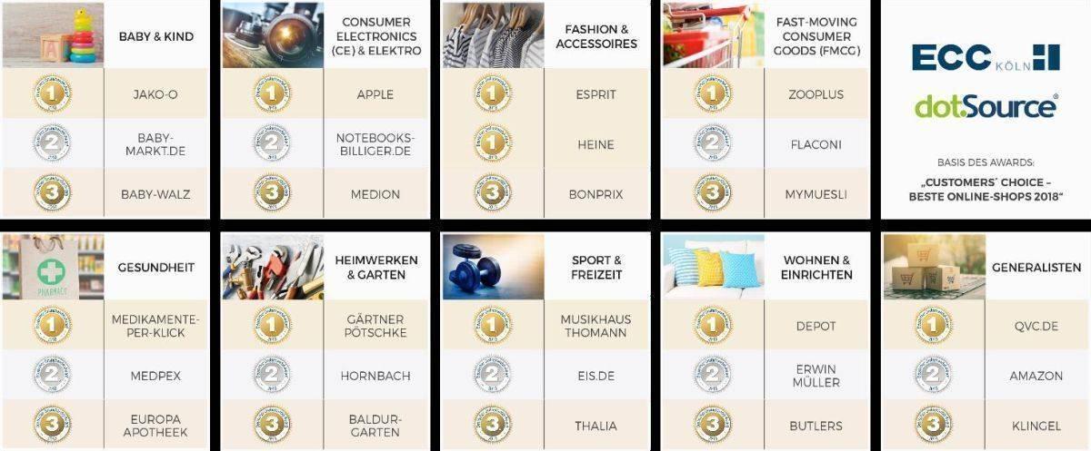 19c660df0ac123 Das sind Deutschlands beste Online-Shops