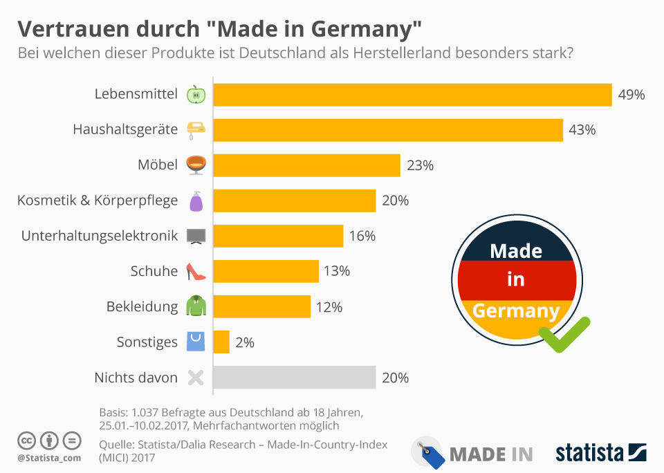 "Infografik Länderranking ""Made-In-Country-Index"" 2017"