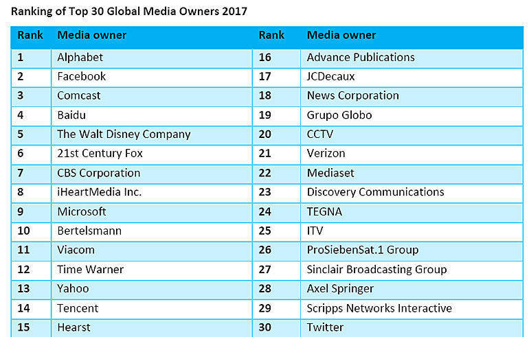 Top 30 Global Media Owners.