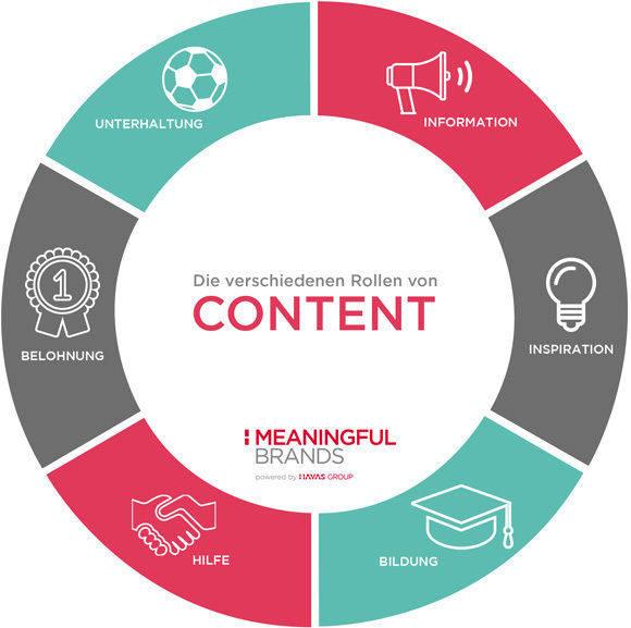Die Rolle von Marken-Content (Havas).