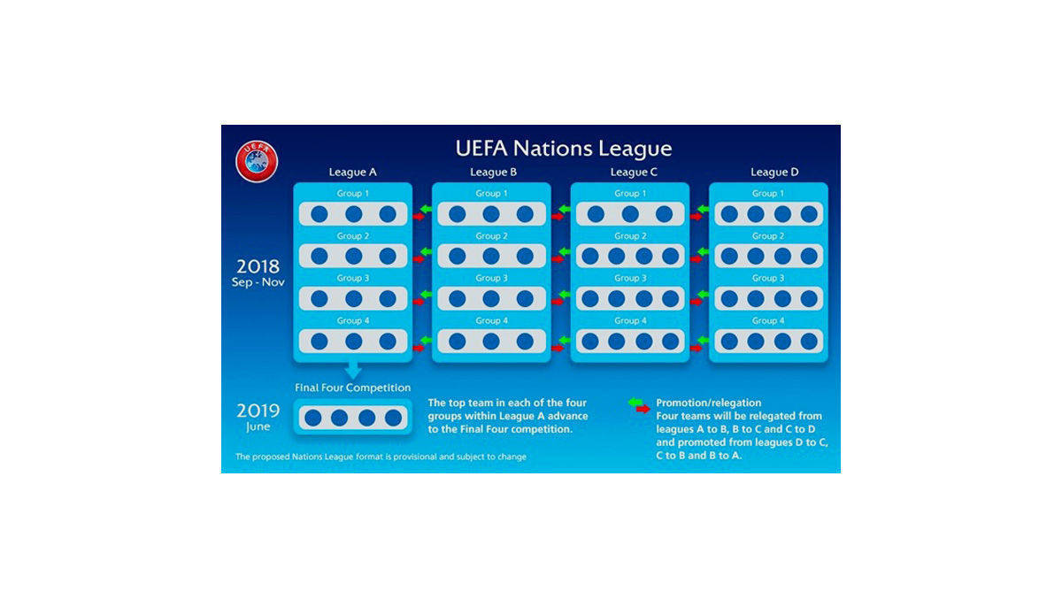 Nations League Regeln
