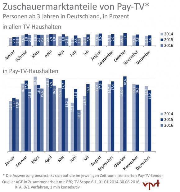 Bei der Reichweitenmessung sind nur wenige Abo-Haushalte vertreten, nonlineares Fernsehen wird nicht abgebildet (Grafik: VPRT).