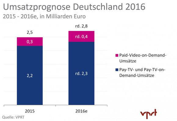 VoD bringt weniger in die Abo-Kassen, wächst aber stärker (Grafik: VPRT).