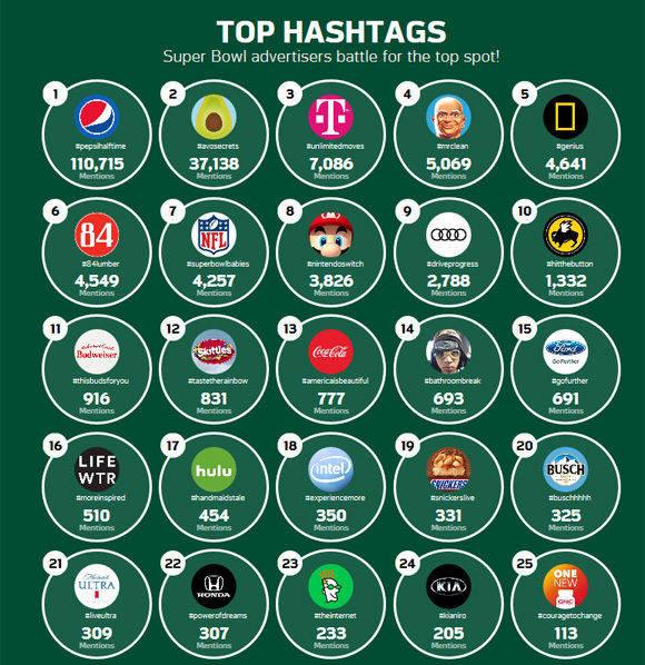Die Top-Hashtags der Super-Bowl-Werbung nach Sprinklr.