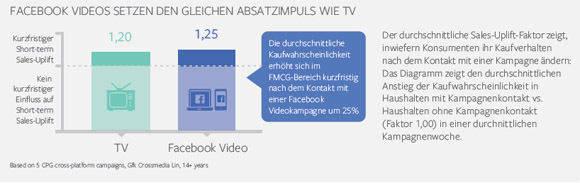 Die Kaufbereitschaft steigt nach Werbekontakt bei Facebook wie TV. (Facebook/GfK).