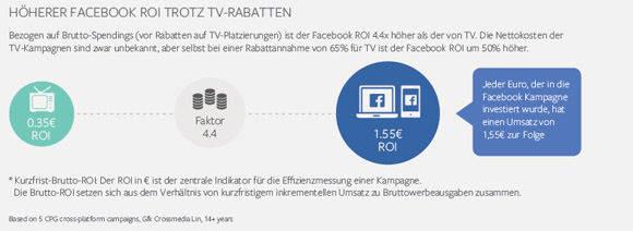 Je nach angenommenen TV-Rabatten steigt der Facebook-ROI. (Facebook/GfK)