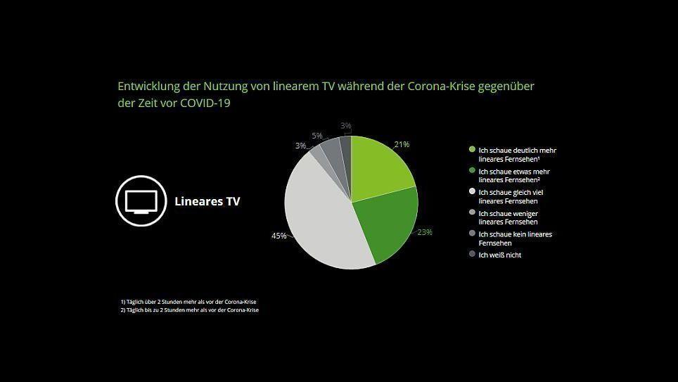Mediennutzung: Leser bezahlen wieder für gute Inhalte! | W&V