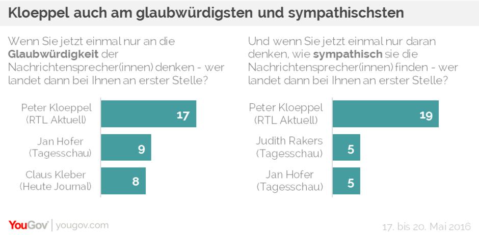 You-Gov-Umfrage: Kloeppel ist nicht nur beliebt, sondern auch glaubwürdig.