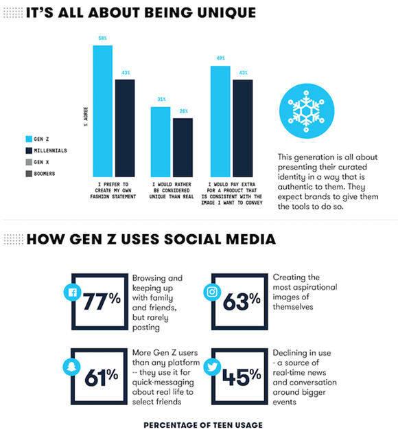Die Generation Z nutzt Social Media nach ihren eigenen Regeln. (Studie: Barkley)