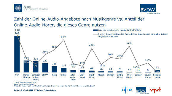 Musikgenres im Webradio (Webradiomonitor 2016)