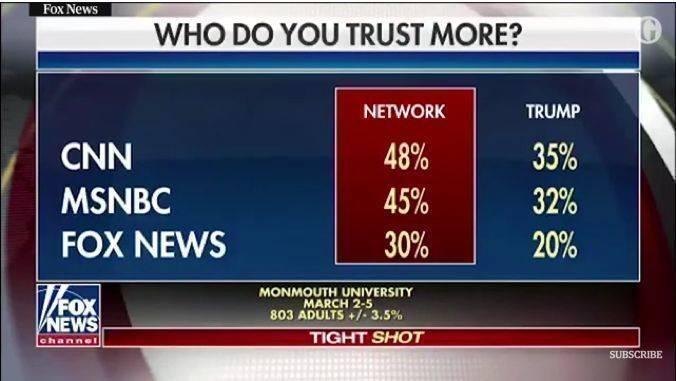 """Die Studien-Grafik auf Fox News, die zahlreiche """"Fake News"""" auslöste"""