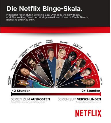 """Die """"Binge-Skala"""" von Netflix. Was mehr als zwei Stunden geschaut wird, wird """"verschlungen""""."""