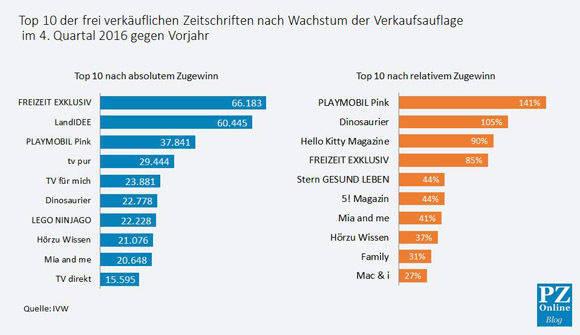 Die Gewinner der IVW 4/2016.
