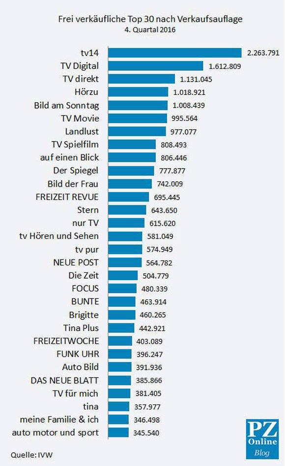 Die IVW-Zahlen für das 4. Quartal 2016.